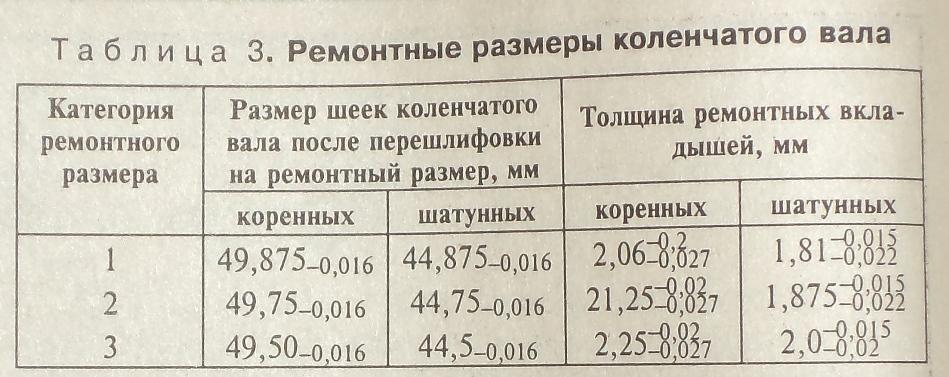 Люфт шатунов на коленвалу - Страница 2 - Двигатель - Российский ... 3af8947df98